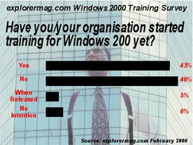 explorermag.com Windows 2000 Training Survey